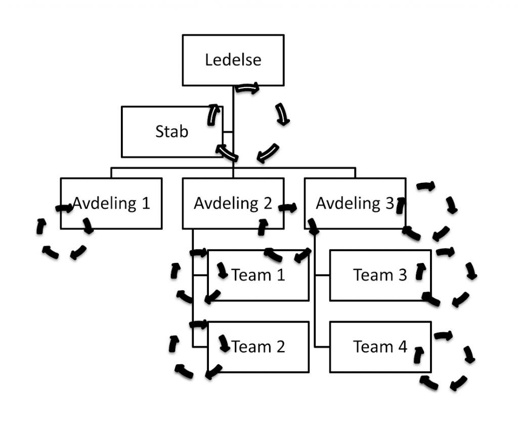 KF-strukturer på alle nivåer