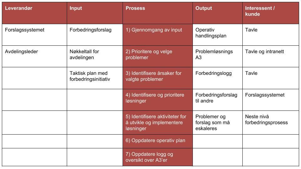 Operativ handlingsplan